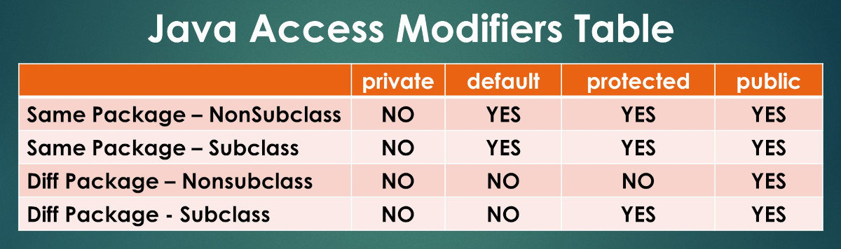 Java Access Modifiers Visibility Table