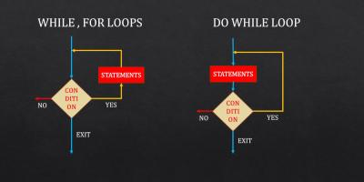 c loops while for do while tutorial