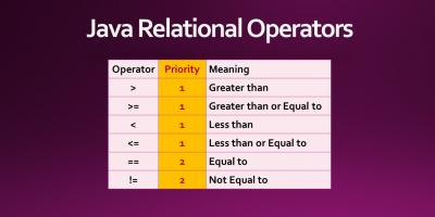 Java Relational Operators or Comparison Operators with Priority Chart